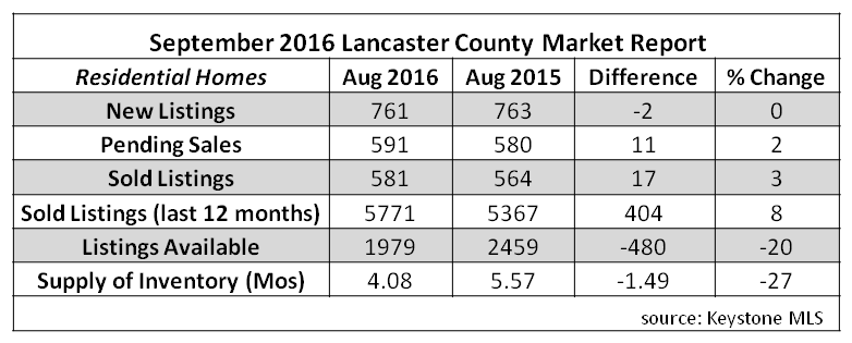 2016 sept stats