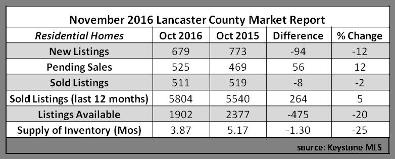 2016 nov stats
