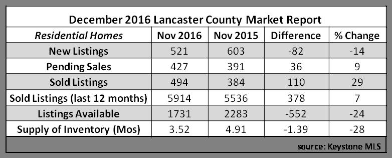 2016 dec stats
