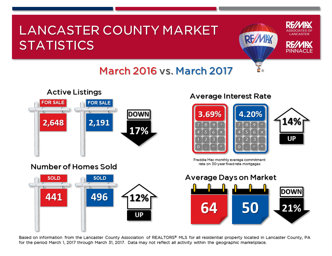 2017 03 March Market Stats