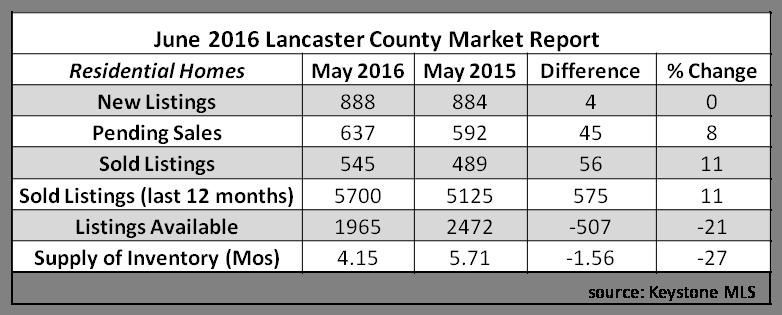 2016 june stats
