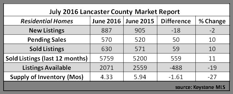 2016 july stats
