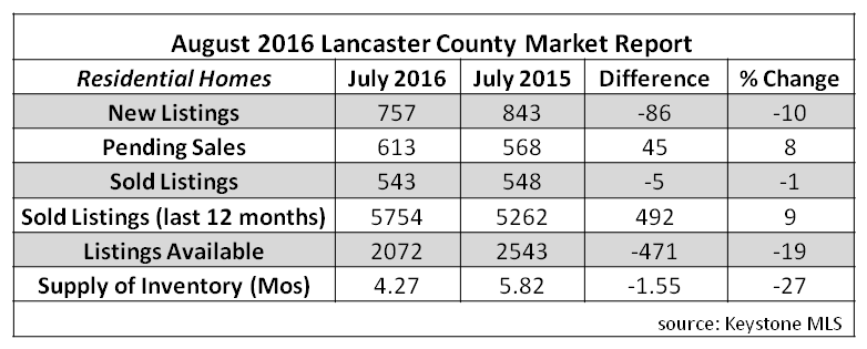 2016 aug stats
